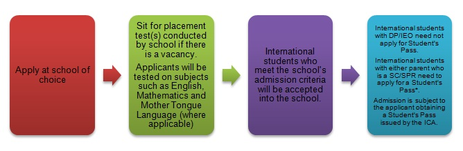 Figure 1 Secondary School